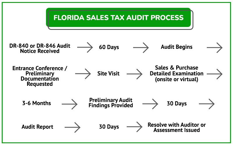 FLORIDA SALES TAX AUDIT PROCESS